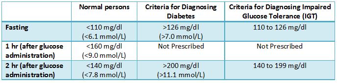 diabetes level chart